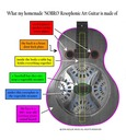 What my Nobro resophonic guitar is made of